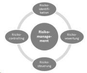 Versicherungen im Studium - privates Risikomanagement