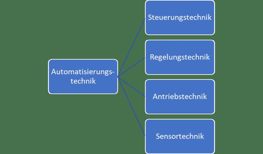 Automatisierungstechnik (Steuerungstechnik Regelungstechnik Antriebstechnik Sensortechnik)