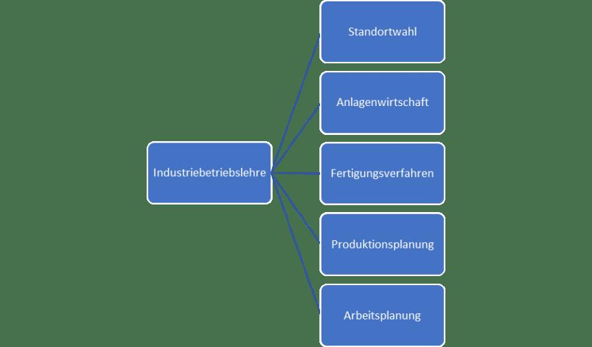 Industriebetriebslehre (PPS Anlagenwirtschaft Arbeitsplanung Standortwahl)