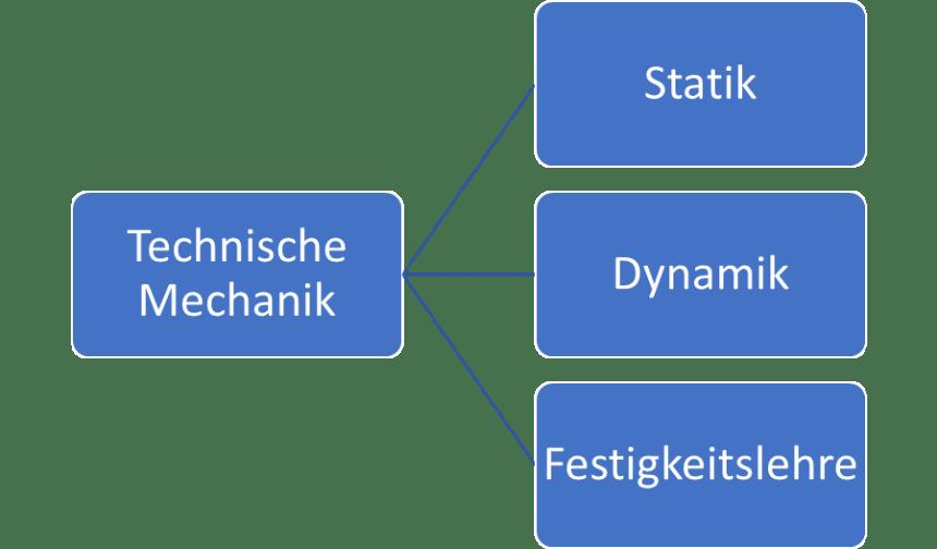 Technische Mechanik (Statik Dynamik Festigkeitslehre)