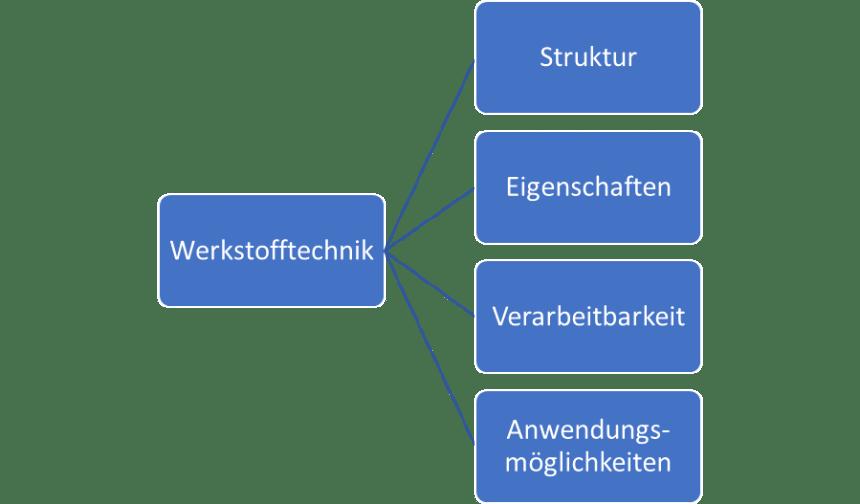 Werkstofftechnik (Metalle, Kunststoffe)