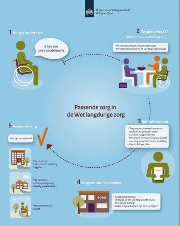 Infographic-Passende-zorg-Wet-langdurige-zorg