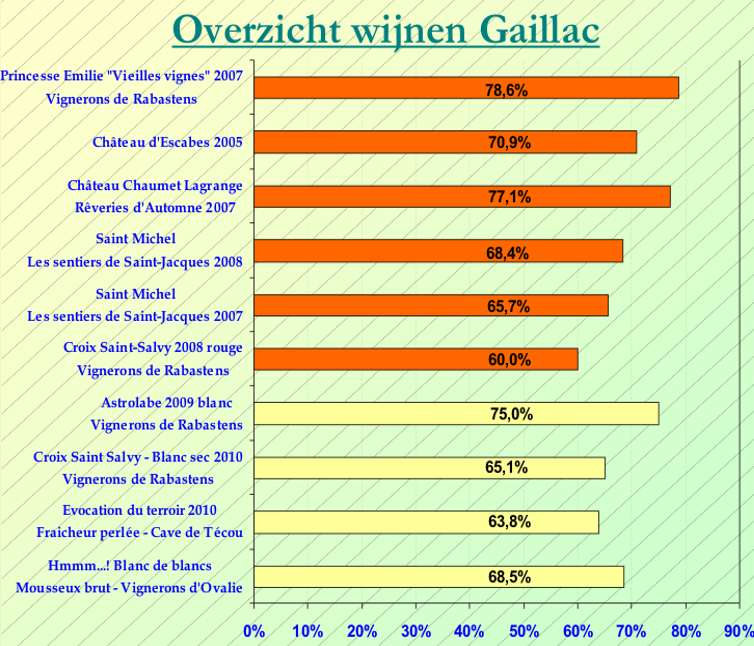 2011-09 Gaillac SC