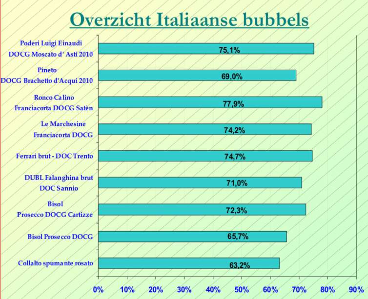 2011-12 Italiaanse bubbels SC