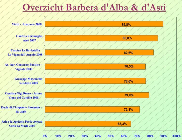 2012-10 Barbera SC