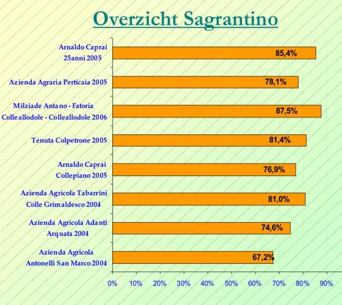 2014-01 Sagrantino SC