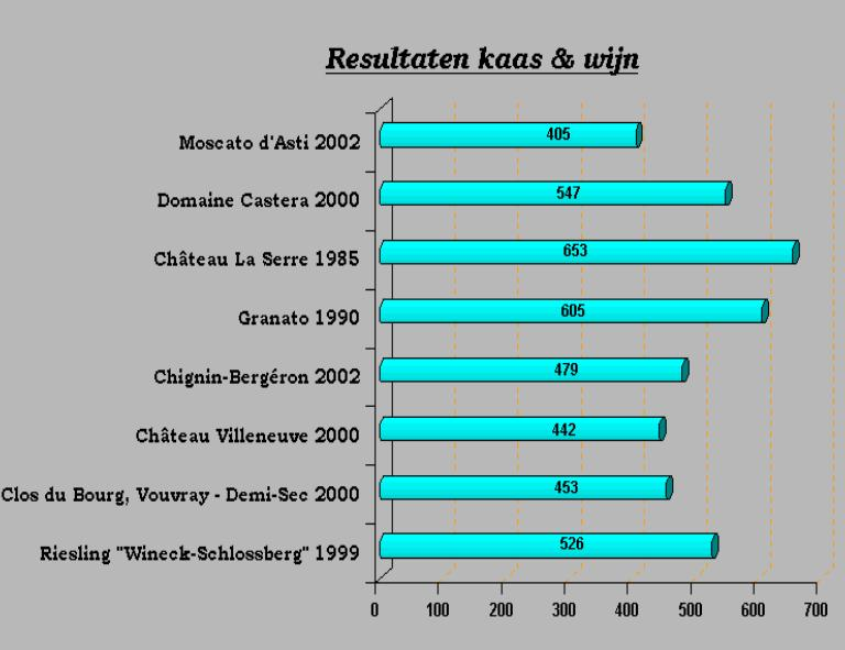 2003-11 Wijn en Kaas SC