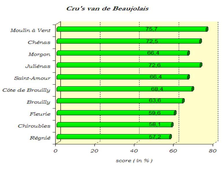 2004-09 Beaujolais SC