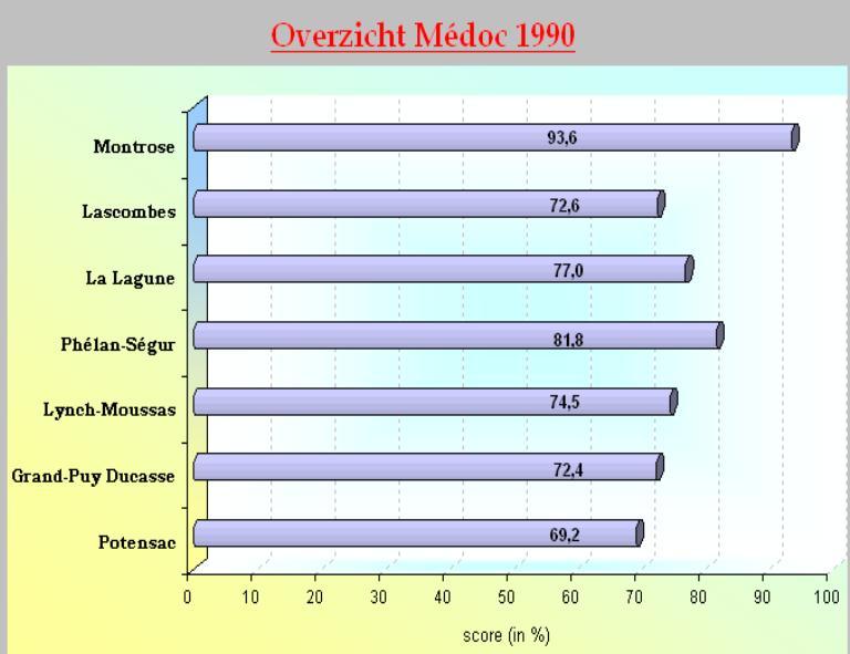 2004-12 Medoc 90 SC