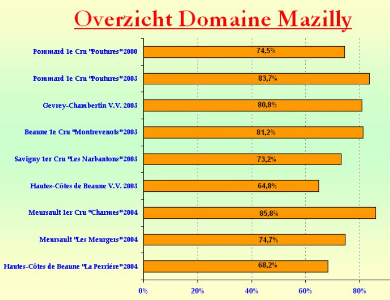 2006-01 Cotes de Beaune Mazilly SC