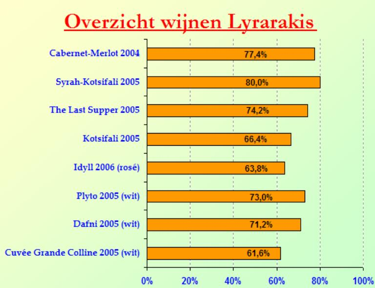 2006-11 Lyrarakis SC