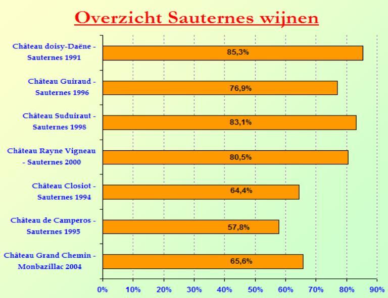 2008-01 Sauternes SC