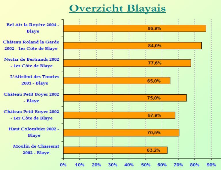 2008-11 Blayais SC