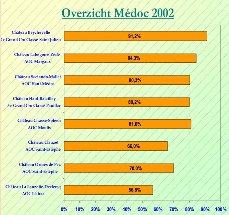 2011-02 Medoc 2002 SC