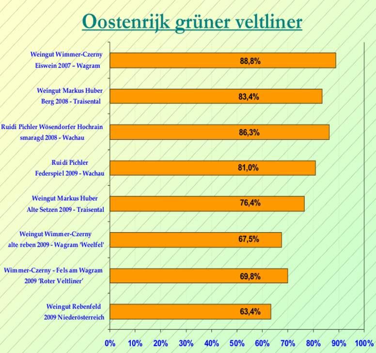 2011-03 Gruner Veltliner SC