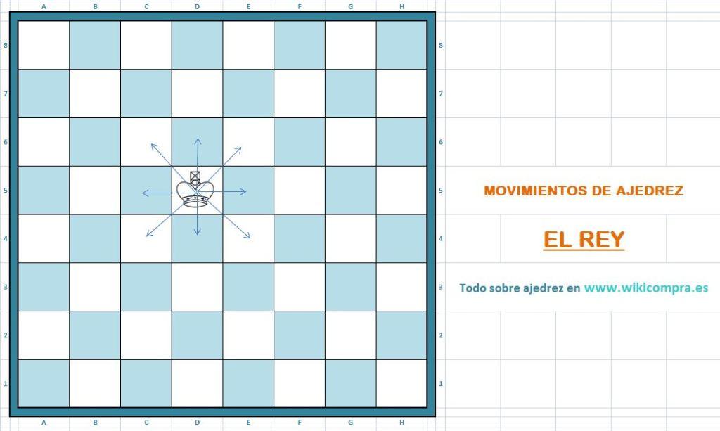 Movimiento del rey en ajedrez