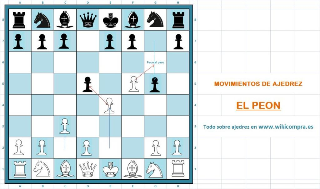movimientos del peon en ajedrez