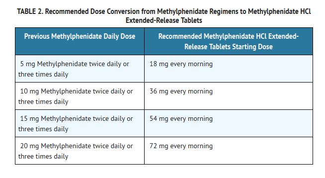 Methylphenidate Oral Wikidoc