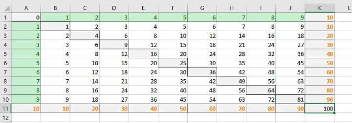 Make Instant Multiplication Table in Microsoft Excel 2016