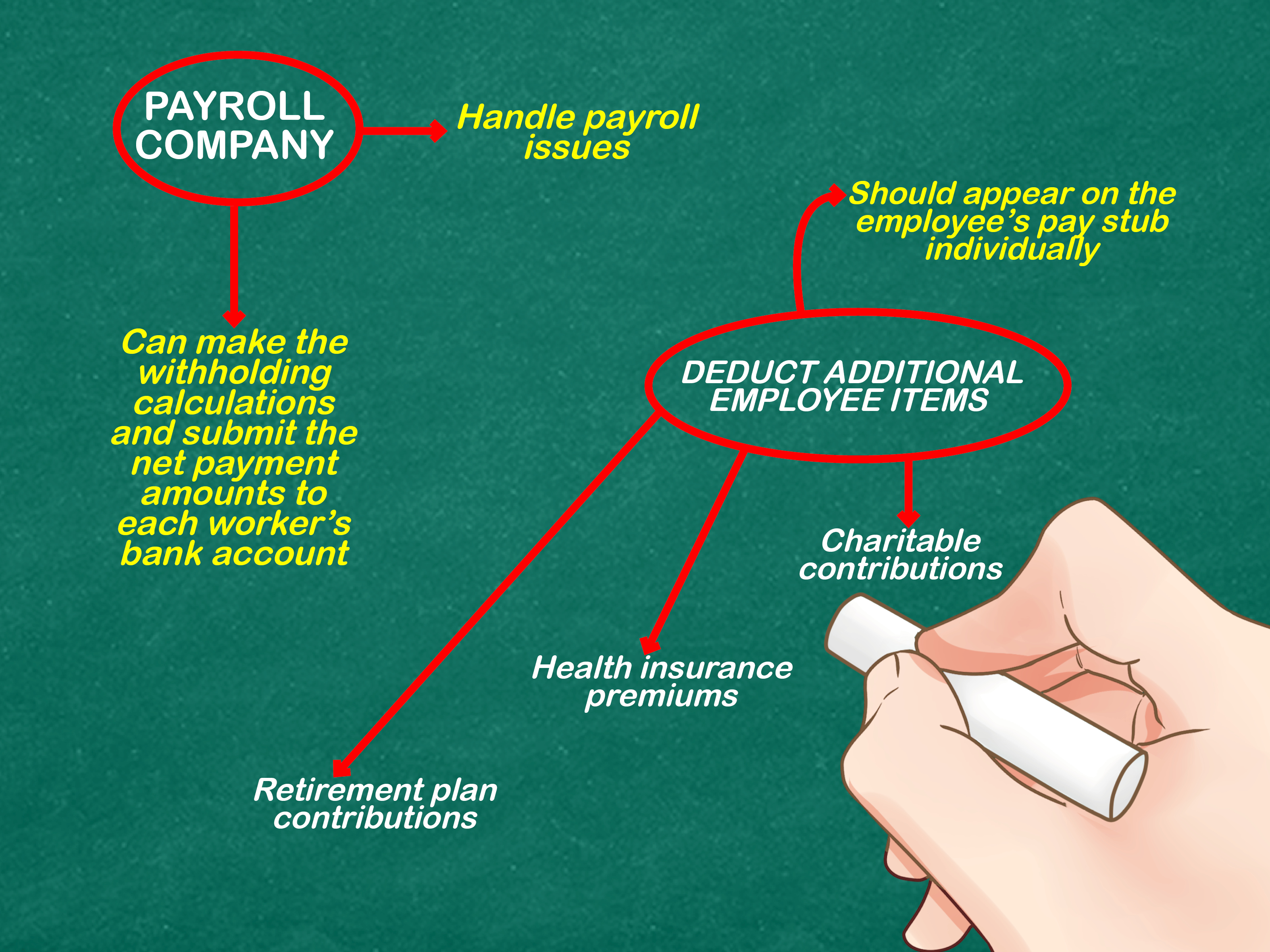 How To Process Payroll 6 Steps With Pictures