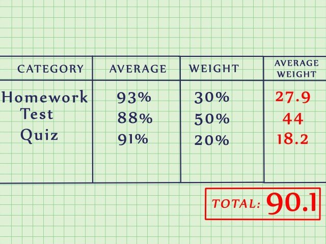 How to Find the Average of a Group of Numbers: 5 Steps