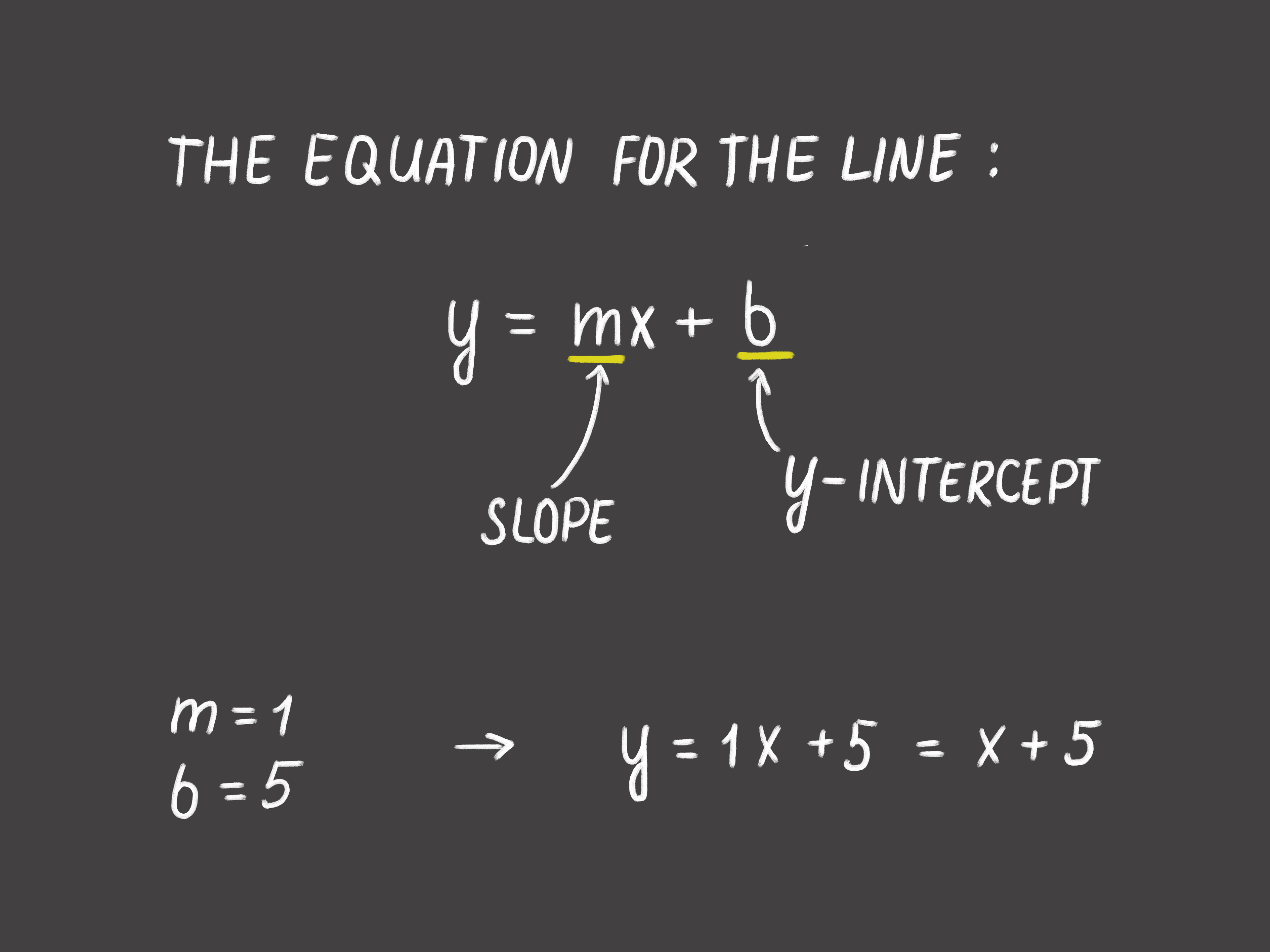 How To Find The Equation Of A Line 8 Steps With Pictures