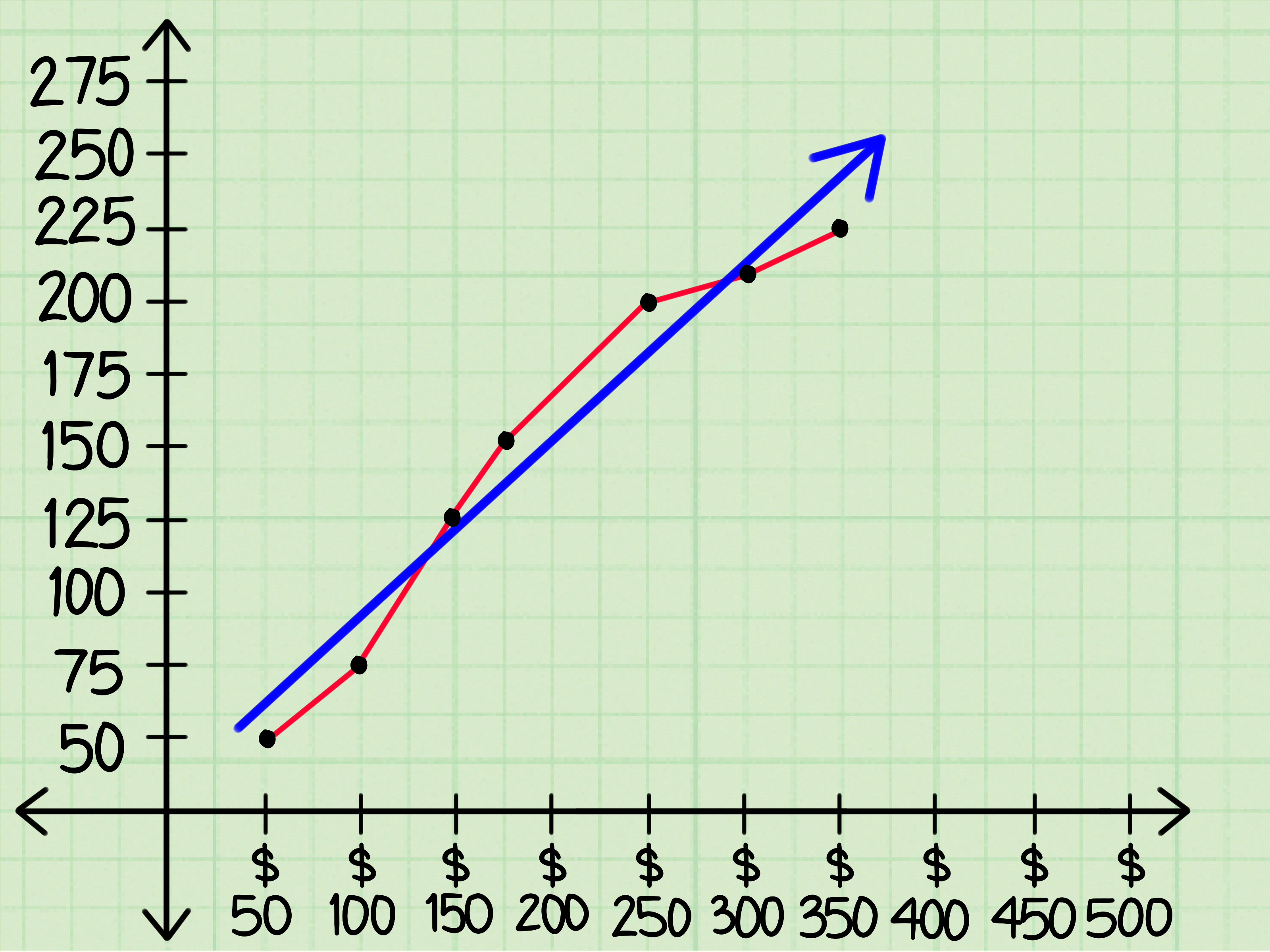 Independent Variable On Graph