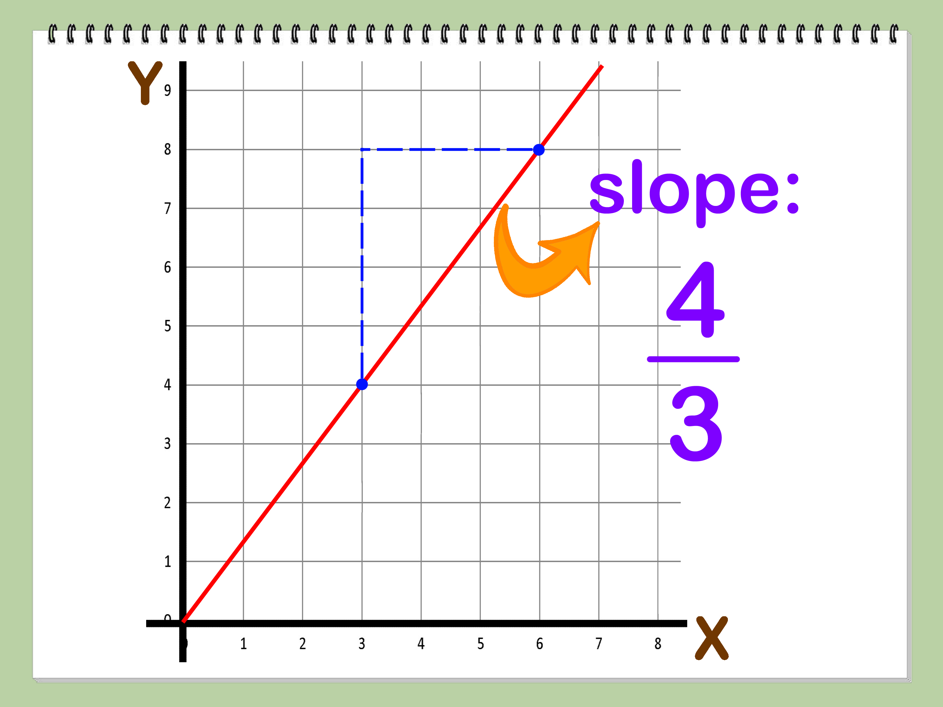 How To Find The Slope Of A Line Using Two Points 14 Steps