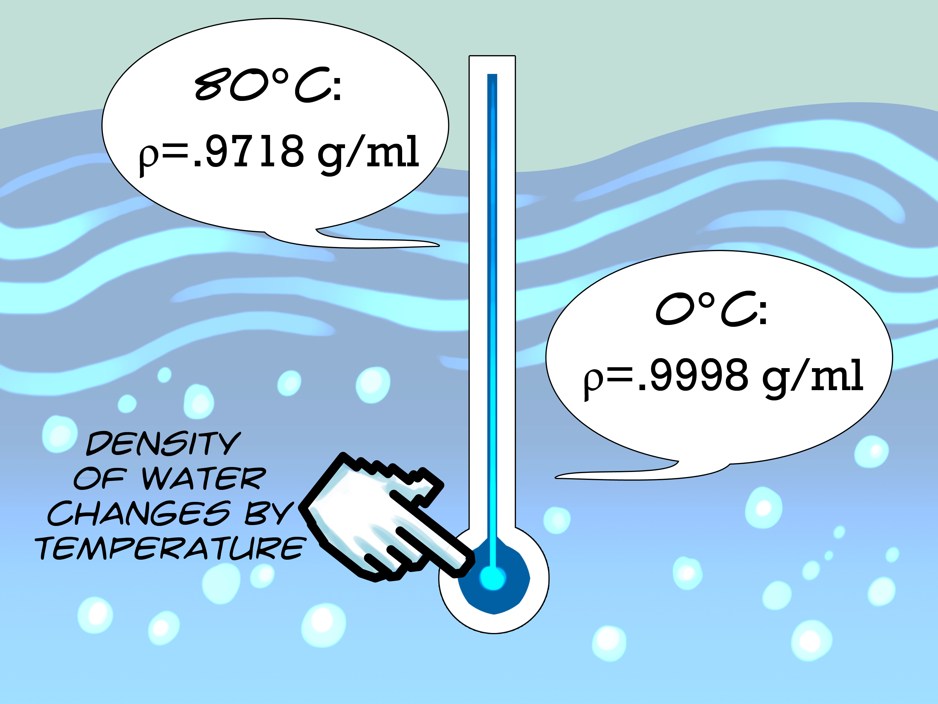Equation For Density Of Water With Temperature