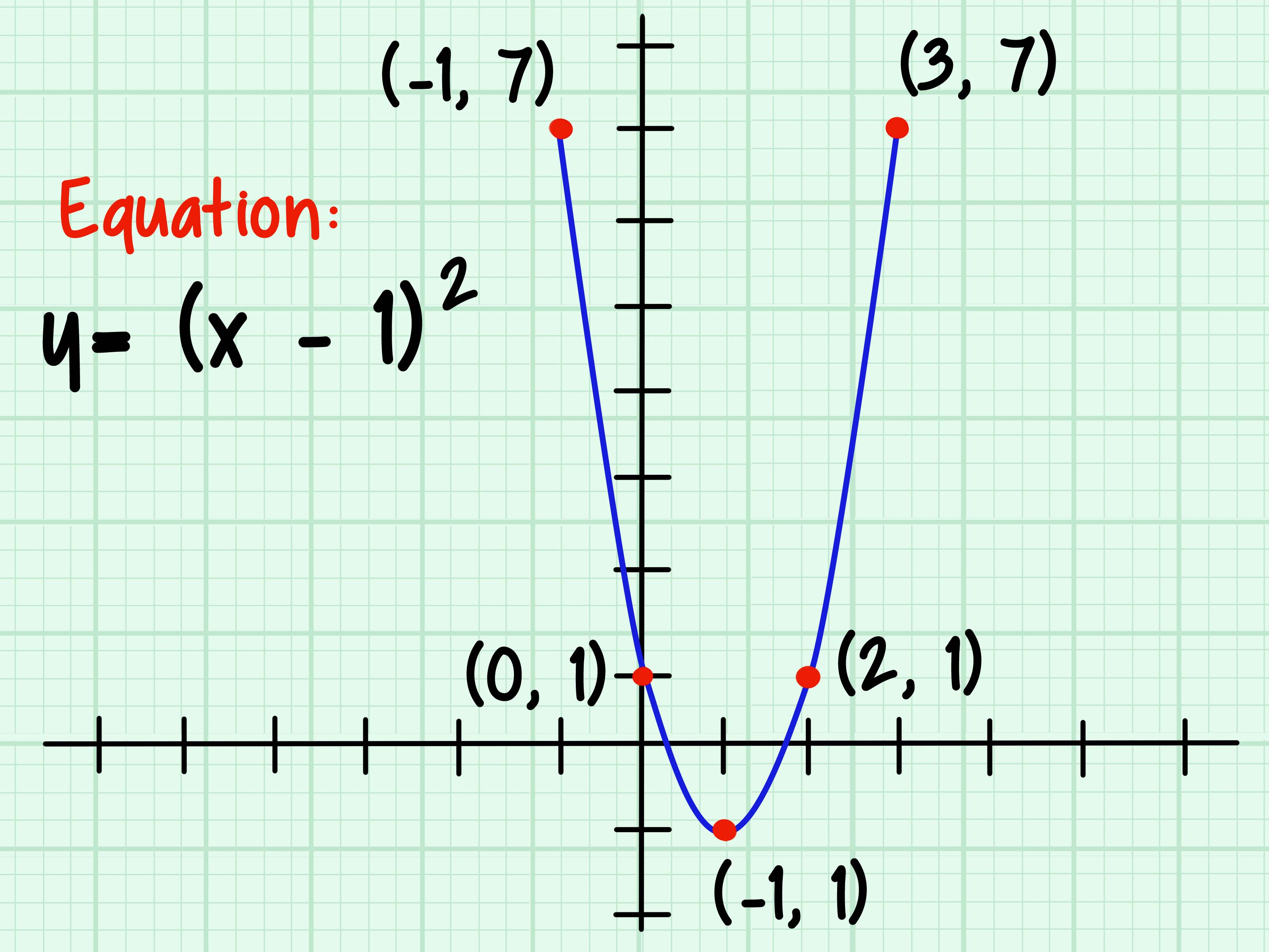 How To Graph A Parabola 13 Steps With Pictures