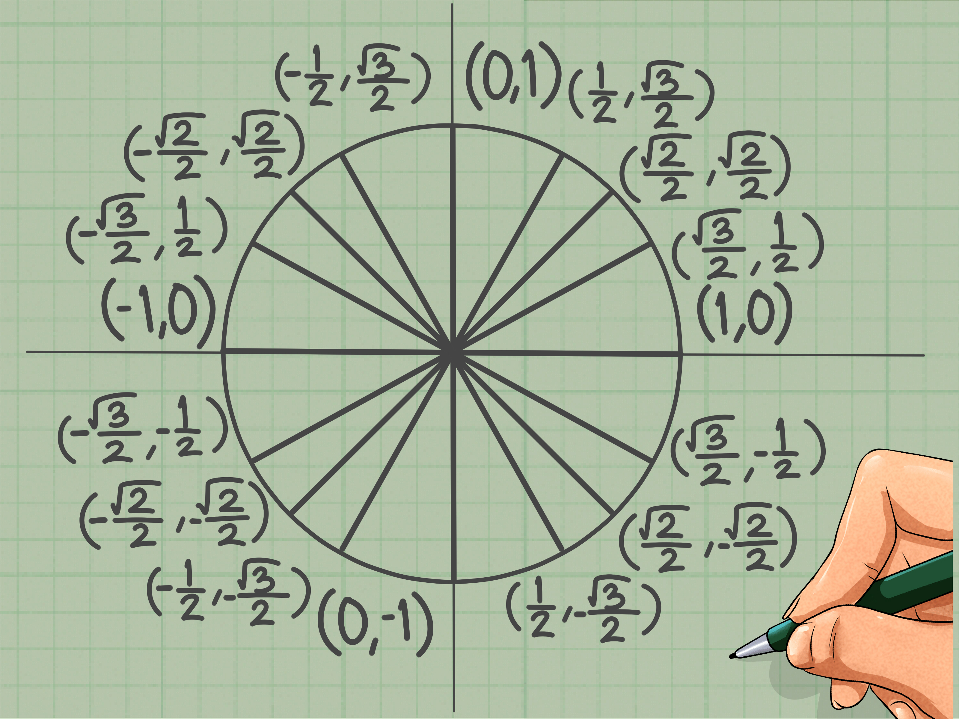 How To Memorize The Unit Circle 14 Steps With Pictures