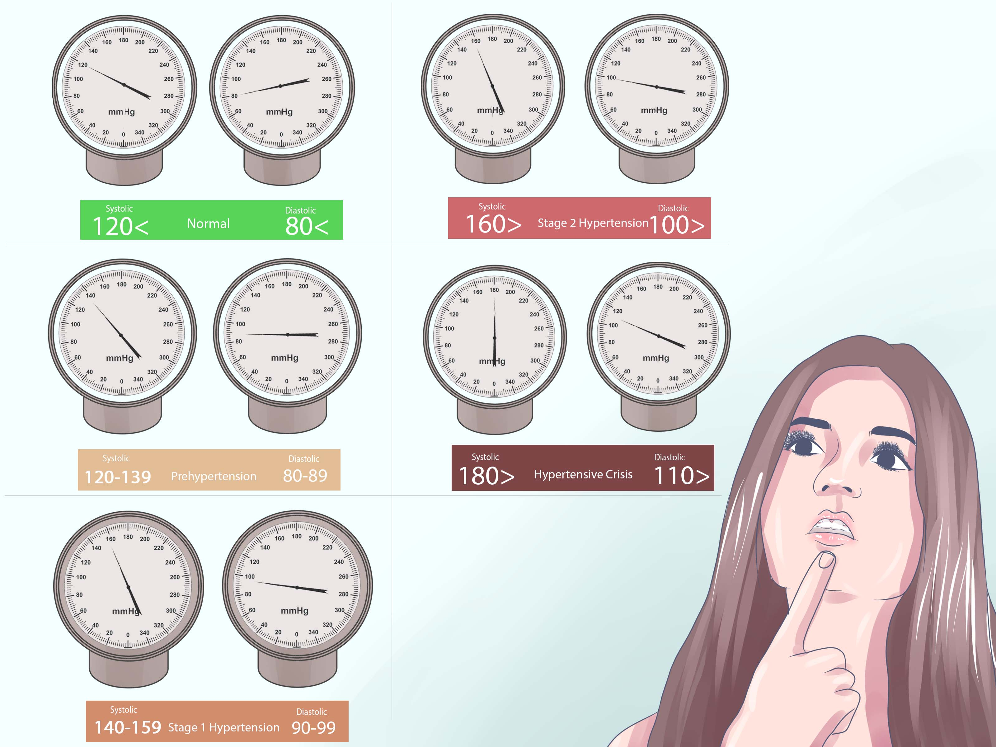 How To Read Blood Pressure 7 Steps With Pictures