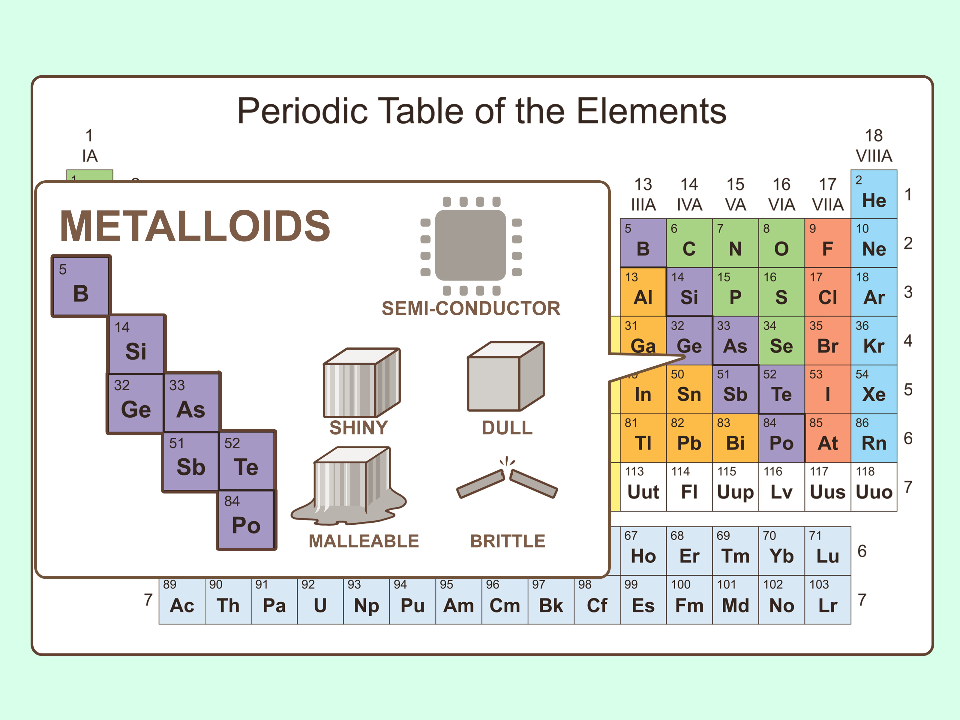 20 Properties Of Atoms And The Periodic Table