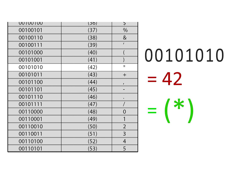 Binary Code Chart