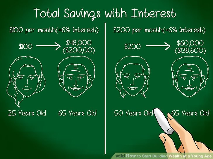 Image titled Start Building Wealth at a Young Age Step 5