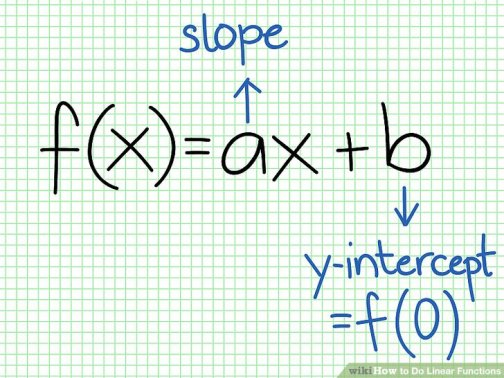 Image result for linear function