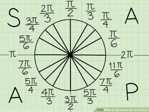 3 Ways to Memorize the Unit Circle  wikiHow