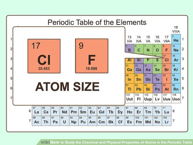 20 properties of atoms and the periodic table. Black Bedroom Furniture Sets. Home Design Ideas