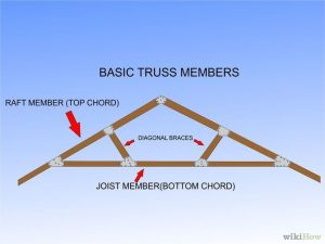 How to Build a Simple Wood Truss: 15 Steps (with Pictures)