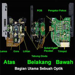 Fungsi Bagian Optik Pickup VCD Dan DVD - Bagian