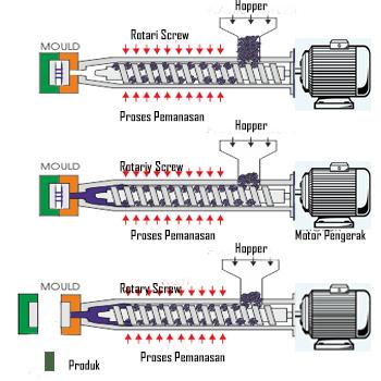 Prinsip Cara Kerja Mesin Injeksi Plastik