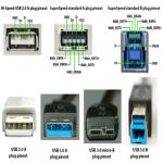 Tipe Dan Jenis Konektor Kabel Data USB Umum