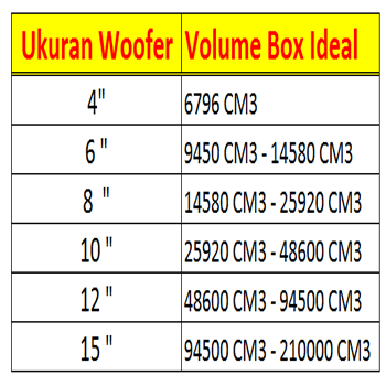 Tabel Ukuran Speaker VS Volume Box Subwoofer Dan Woofer
