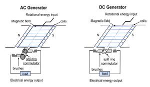 Cara Kerja Generator AC