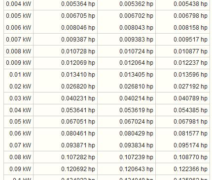 Kalkulator Untuk Menghitung Konversi Satuan PK Atau HP Ke Watt
