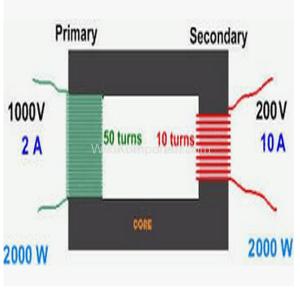 Cara Menghitung Efisiensi Trafo. Gambar di atas menunjukan kondisi ideal sebuah trafo dengan input 2000w yang diharapkan mampu menghasilkan output sebesar 2000w dengan efisiensi 100%