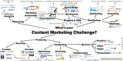 Best Content Creation Tools For Marketers, conetnt marketing tips, digital marketing guide