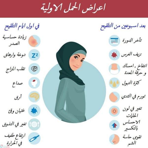 اعراض الحمل المبكرة