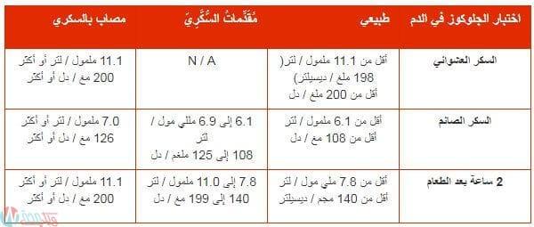 [جدول] معدل السكر الطبيعي حسب العمر صائم وفاطر وعشوائي 3