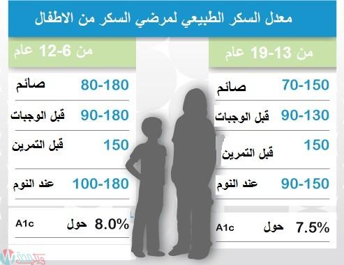 معدل السكر المستهدف للاطفال